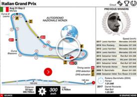 F1: Italian GP interactive 2018 infographic