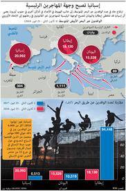 أوروبا: إسبانيا تصبح وجهة المهاجرين الرئيسية infographic