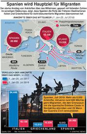 EUROPA: Spanien wird Hauptziel von Migranten in der EU destination infographic