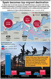 EUROPE: Spain becomes top EU migrant destination (1) infographic