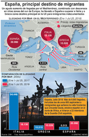 EUROPA: España se convierte en el principal destino de migrantes infographic
