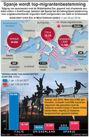 EUROPA: Spanje wordt top-migrantenbestemming infographic