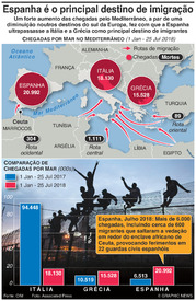 EUROPA: Espanha torna-se o principal destino de imigração na UE infographic