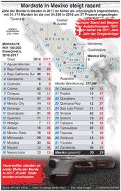 KRIMINALITÄT: Rasanter Anstieg von Morden in Mexiko infographic