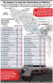 CRIMEN: Se dispara la tasa de homicidios en México infographic