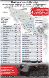MISDAAD: Mexicaans moordcijfer stijgt infographic