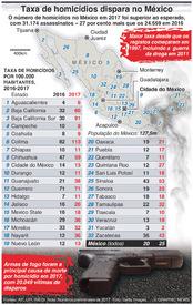CRIME: Taxa de homicídios no México dispara infographic