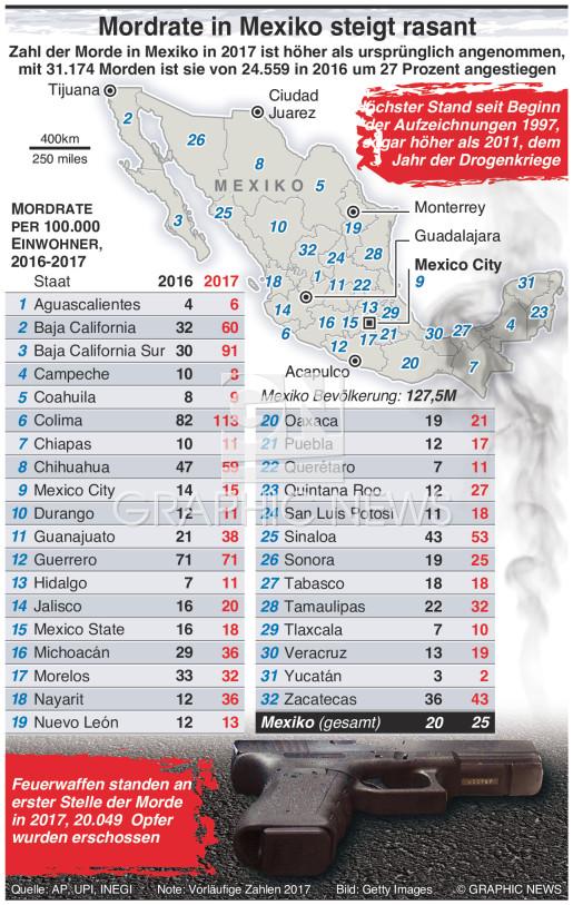 Rasanter Anstieg von Morden in Mexiko infographic