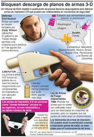 LEY: Bloquean la publicación de planos de armas de impresión 3-D infographic