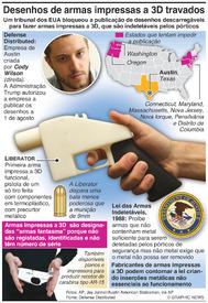 ARMAS: Travada divulgação de desenhos de armas impressas 3D infographic