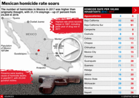 CRIME: Mexican homicide rate soars interactive infographic