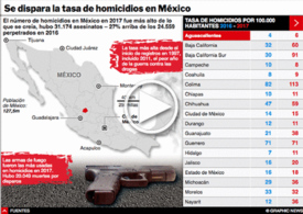 CRIMEN: Se dispara la tasa de homicidios en México interactivo infographic