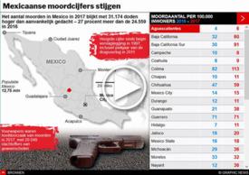 MISDAAD: Mexicaans moordcijfer stijgt - interactive infographic