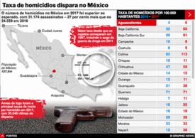 CRIME: Taxa de homicídios dispara no México infographic