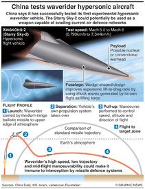 CHINA: Hypersonic waverider vehicle infographic