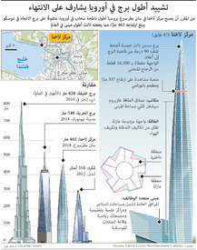 روسيا: برج مركز لاختا infographic