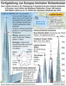 RUSSLAND: Lakhta Centre Wolkenkratzer infographic