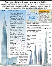RUSSIA: Lakhta Centre skyscraper infographic