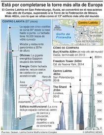 RUSIA: Rascacielos Centro Lakhta infographic