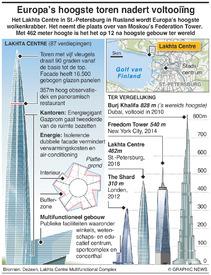 RUSLAND: Lakhta Centre wolkenkrabber infographic