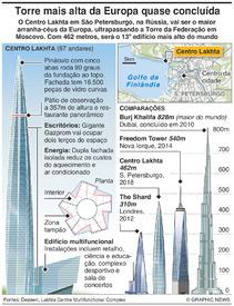 RÚSSIA: Arranha-céus do Centro Lakhta infographic