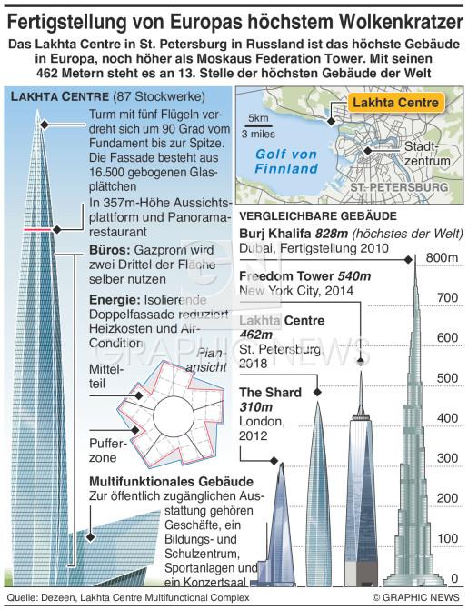 Lakhta Centre Wolkenkratzer infographic