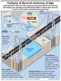 DISASTER: Morandi Bridge collapse infographic