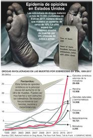 SALUD: Epidemia de opioides en EUA infographic