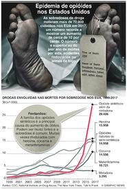 SAÚDE: Epidemia de opióides nos Estados Unidos infographic
