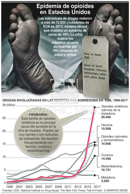 Epidemia de opioides en EUA infographic