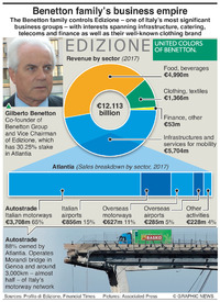 DISASTER: Morandi Bridge financial fallout infographic
