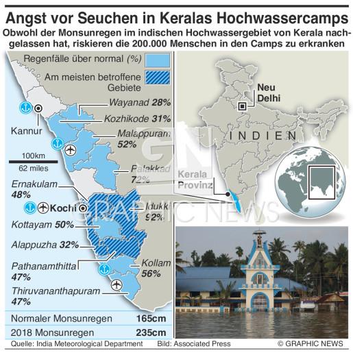 Tödliches Hochwasser in Kerala infographic