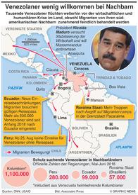 VENEZUELA: Migrantenkrise wird stärker infographic