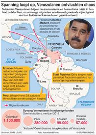 VENEZUELA: Migrantencrisis intensiveert infographic