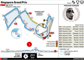 F1: Singapore GP interactive 2018 infographic
