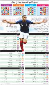 دوري الأمم الأوروبية يبدأ في أيلول - اليوم ١ - ٢ infographic