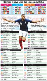 FUTEBOL: Liga das Nações da UEFA, Jornadas 1-2, Setembro 2018 infographic