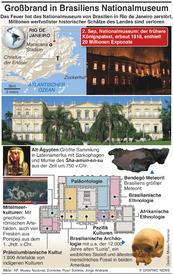 KATASTROPHE: Großbrand zerstört Nationalmuseum von Brasilien infographic