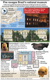 DISASTERS: Fire ravages National Museum of Brazil infographic