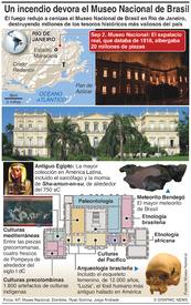 DESASTRES: Un incendio comsume el Museo Nacional de Brasli infographic
