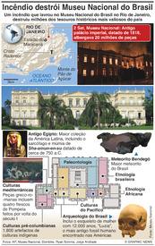 DESASTRES: Incêndio destrói Museu Nacional do Brasil infographic