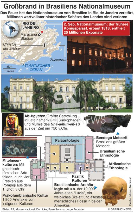 Großbrand zerstört Nationalmuseum von Brasilien infographic