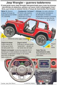 AUTOMÓVILES: Jeep Wrangler infographic