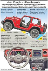 AUTO'S: Jeep Wrangler infographic