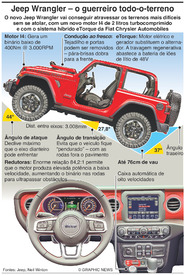 AUTOMÓVEIS: Jeep Wrangler infographic