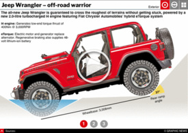 MOTORING: Jeep Wrangler interactive infographic