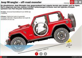 AUTO'S: Jeep Wrangler interactive infographic