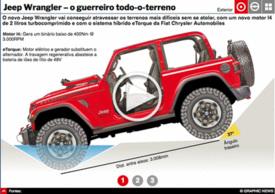 AUTOMÓVEIS: Jeep Wrangler interactivo infographic