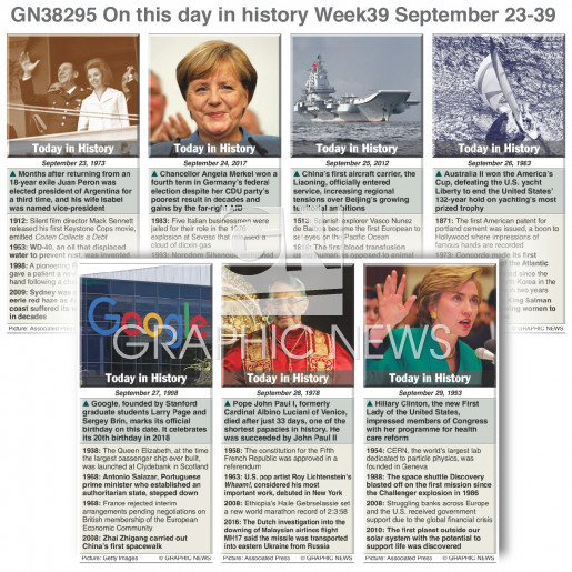 On this day September 23-29, 2018 (week 39) infographic