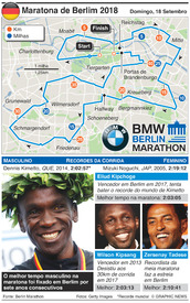 ATLETISMO: Maratona de Berlim 2018 infographic